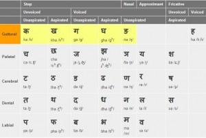 Devanagari Consonant Letters